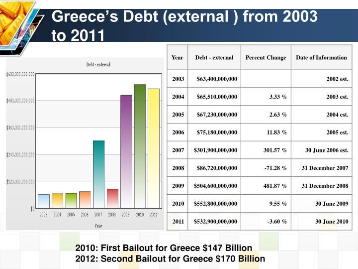 Greece's Debt (external ) from 2003 to 2011