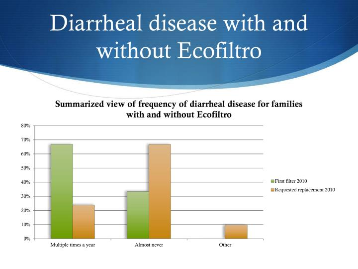 Diarrheal disease with and without Ecofiltro