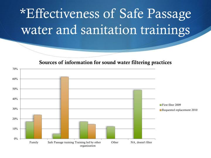 *Effectiveness of Safe Passage water and sanitation trainings