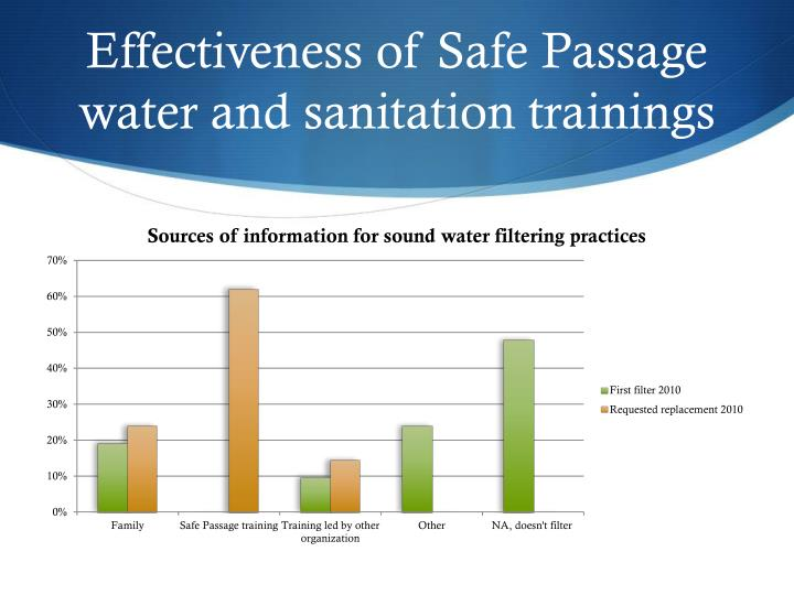 Effectiveness of Safe Passage water and sanitation trainings