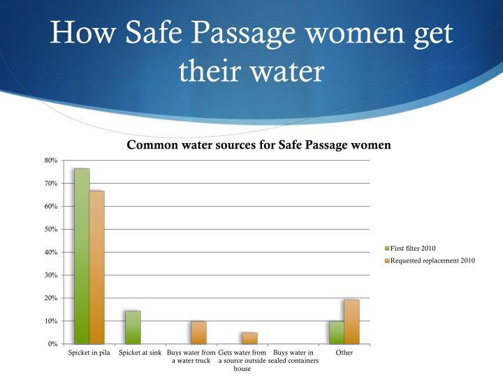 How Safe Passage women get their water