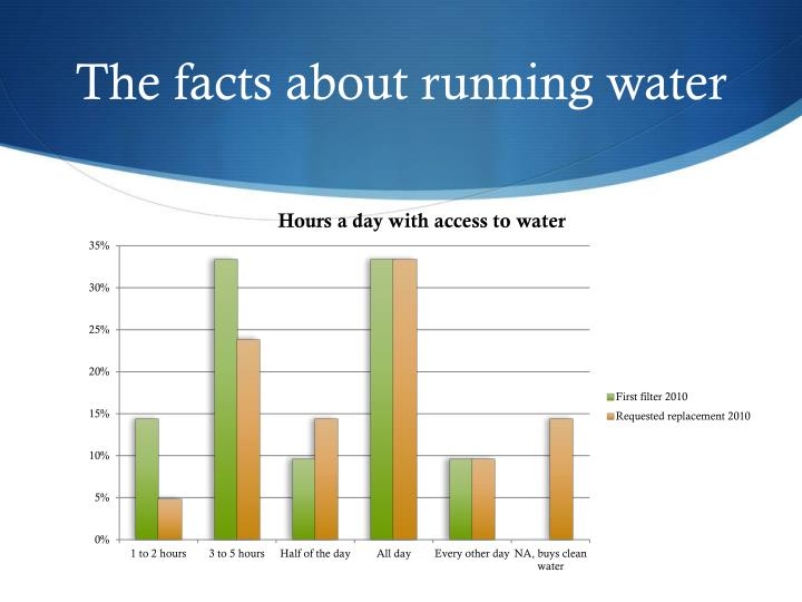The facts about running water