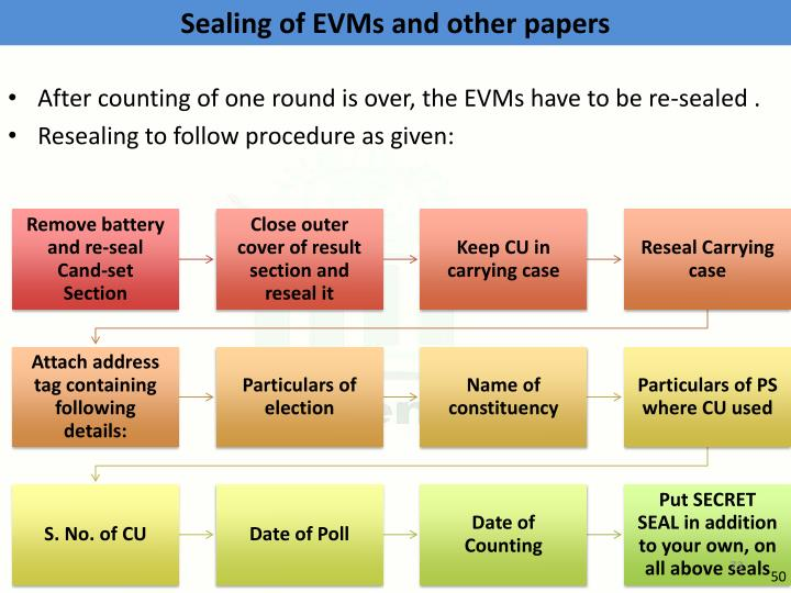 Sealing of EVMs and other papers