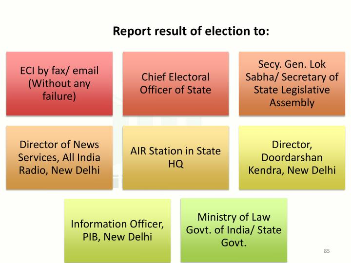 Report result of election to:
