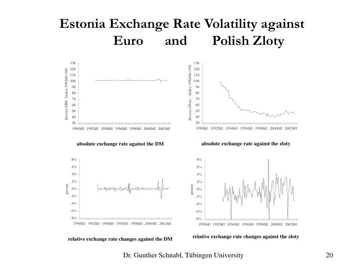 Estonia Exchange Rate Volatility against