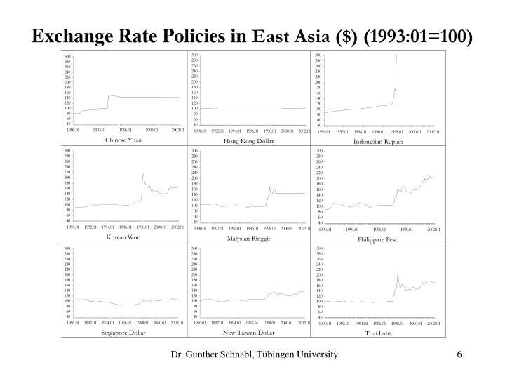 Exchange Rate Policies in