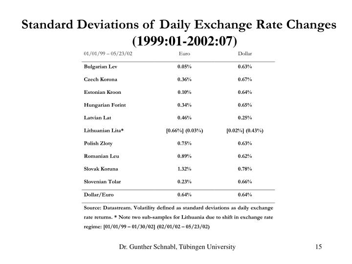 Standard Deviations of Daily Exchange Rate Changes