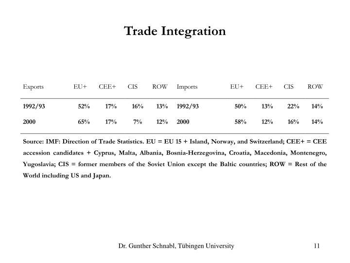 Trade Integration