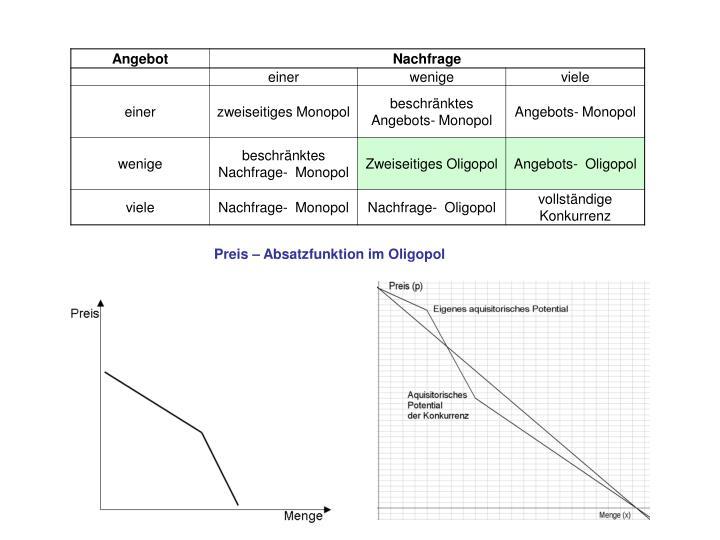 Preis – Absatzfunktion im Oligopol