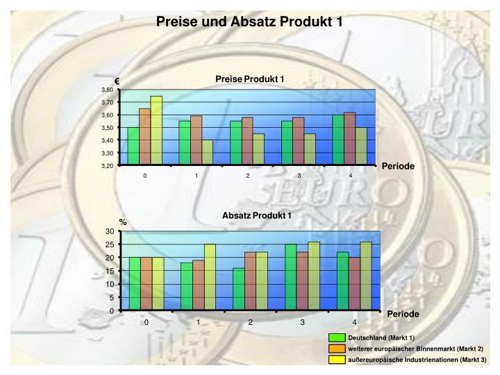 Preise und Absatz Produkt 1