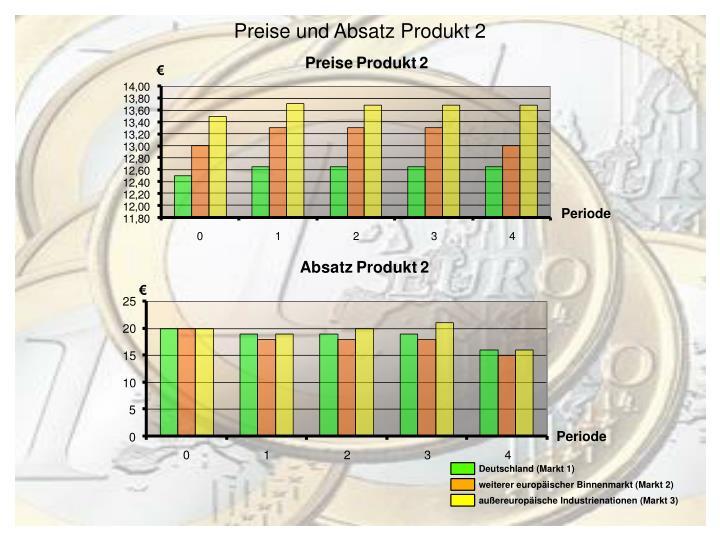 Preise und Absatz Produkt 2