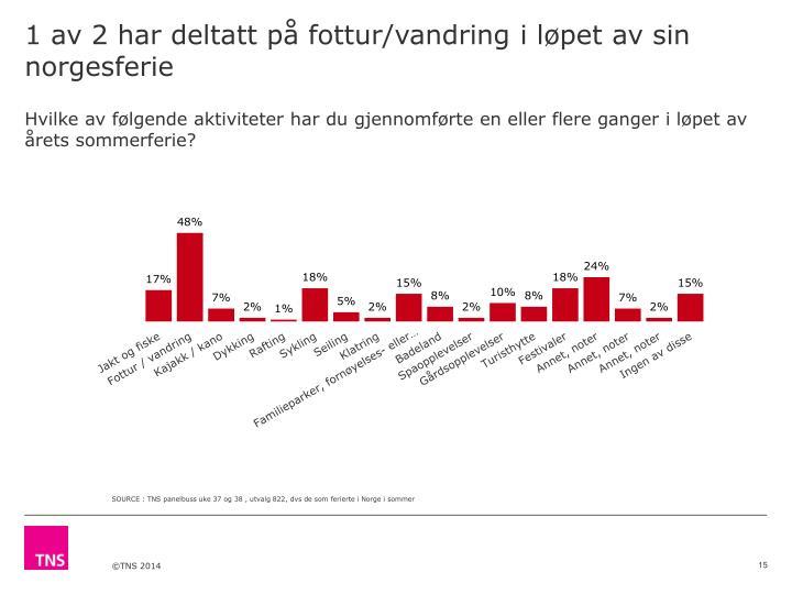 1 av 2 har deltatt på fottur/vandring i løpet av sin norgesferie