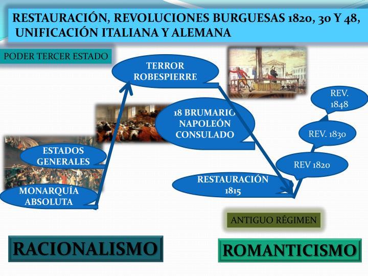 RESTAURACIÓN, REVOLUCIONES BURGUESAS 1820, 30 Y 48,