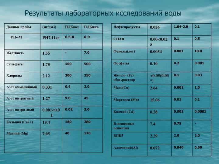Результаты лабораторных исследований воды