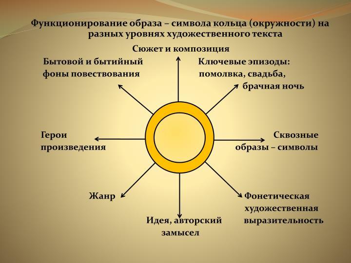 Функционирование образа – символа кольца