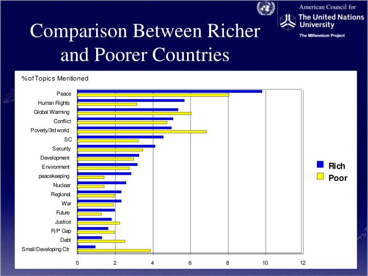 Comparison Between Richer and Poorer Countries