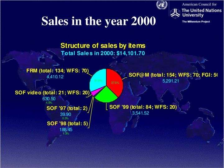 Sales in the year 2000