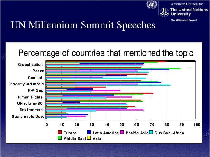 UN Millennium Summit Speeches