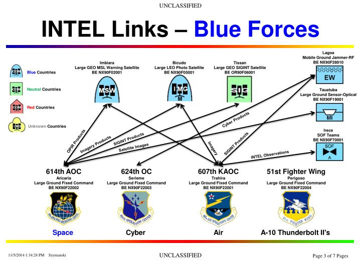 Intel links blue forces
