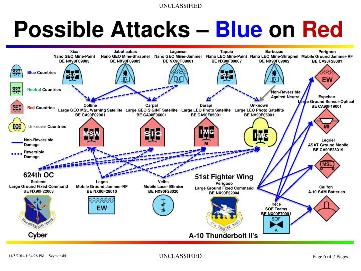 Possible Attacks –