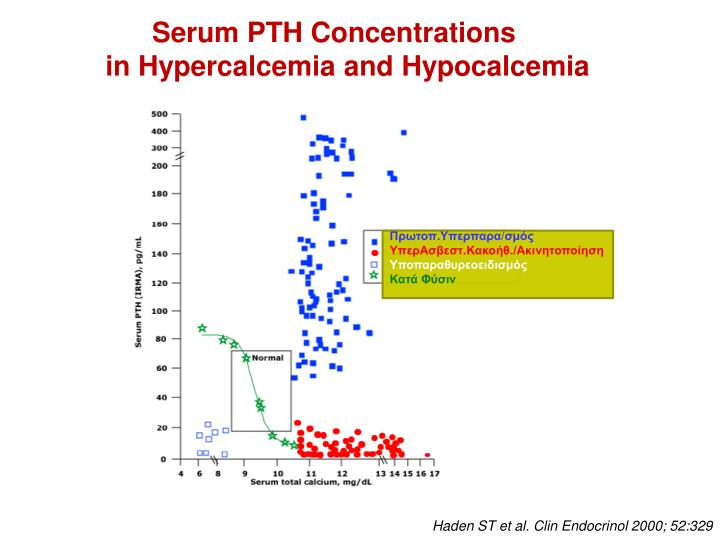 Serum PTH Concentrations