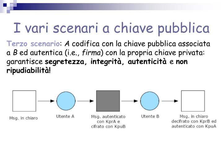 I vari scenari a chiave pubblica