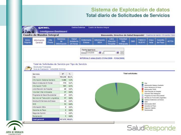 Sistema de Explotación de datos