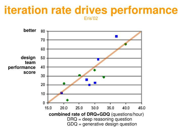 iteration rate drives performance