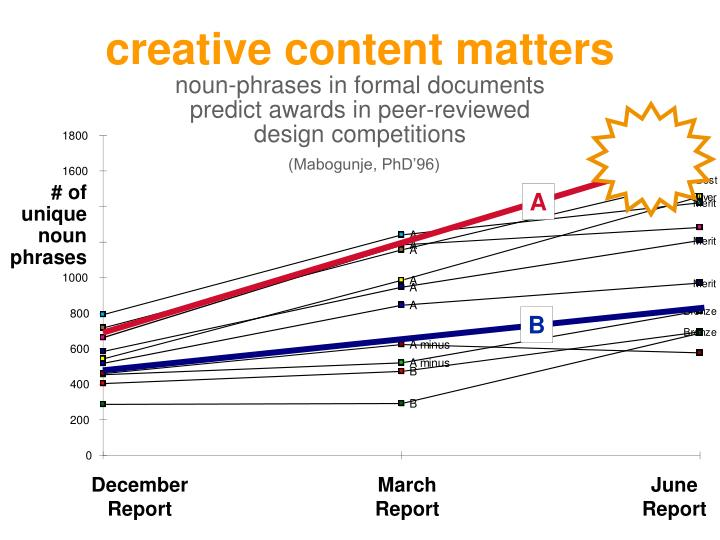 creative content matters
