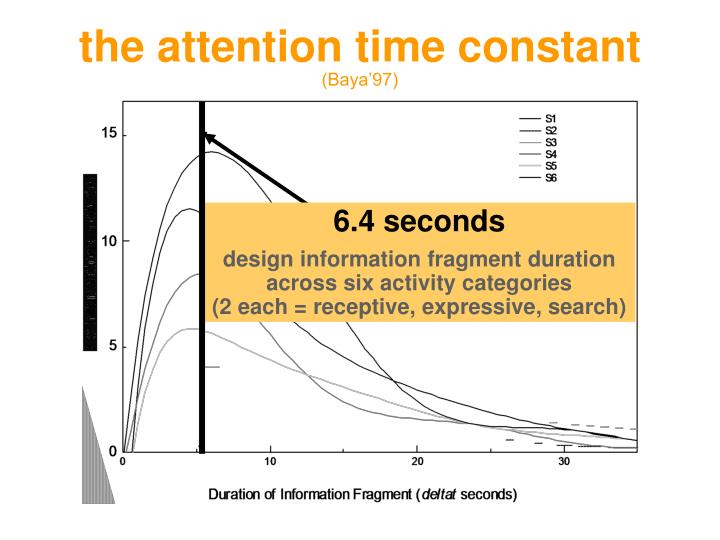 the attention time constant