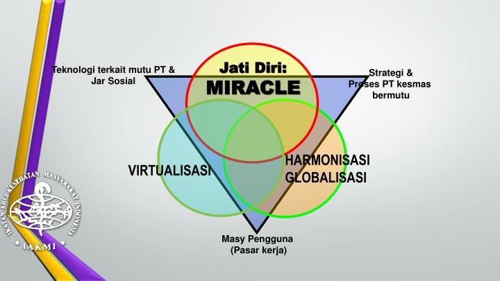Jati Diri:
