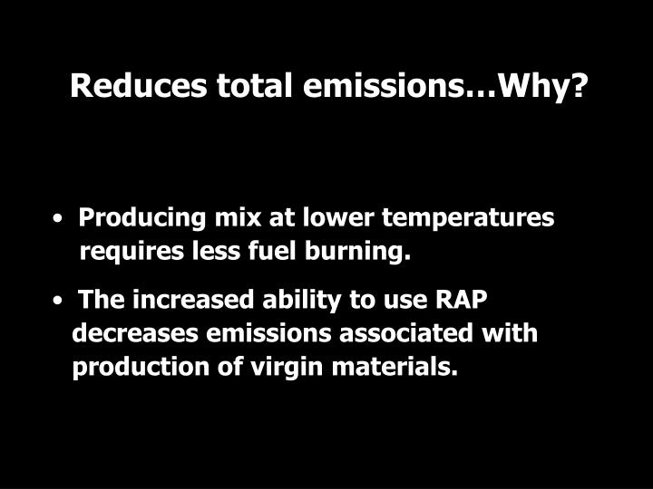 Reduces total emissions…Why?