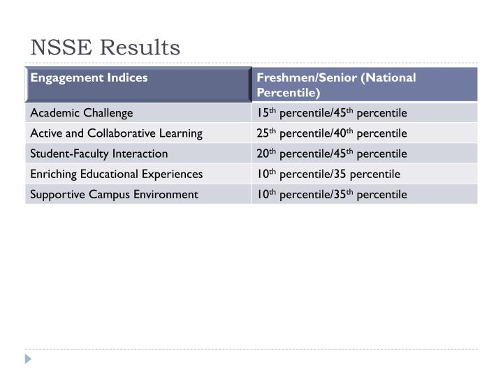 NSSE Results
