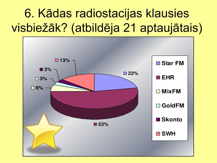 6. Kādas radiostacijas klausies visbiežāk? (atbildēja 21 aptaujātais)