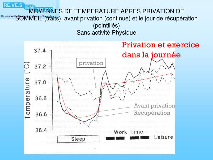 MOYENNES DE TEMPERATURE APRES PRIVATION DE