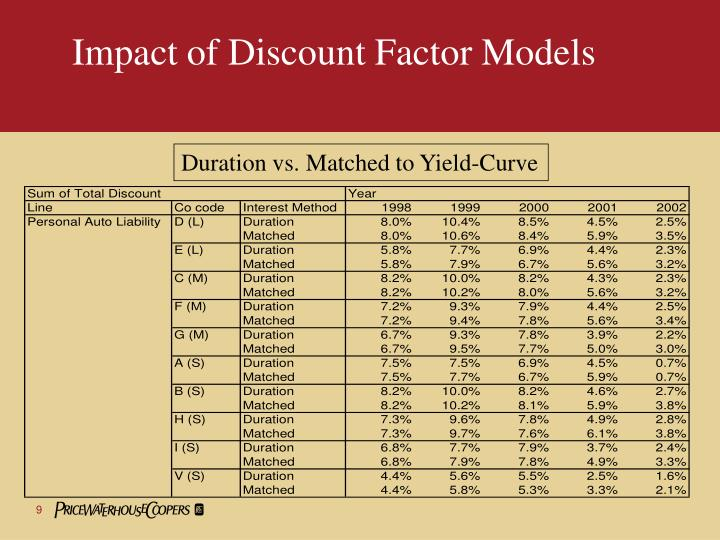 Impact of Discount Factor Models