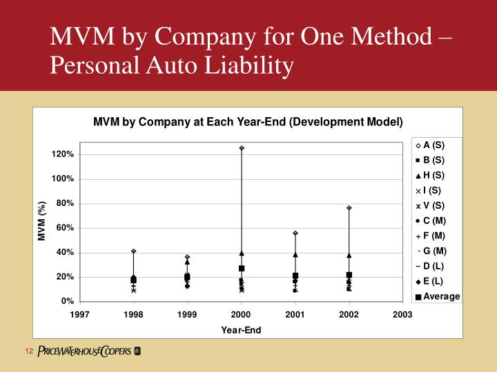 MVM by Company for One Method –