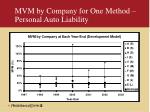 mvm by company for one method personal auto liability