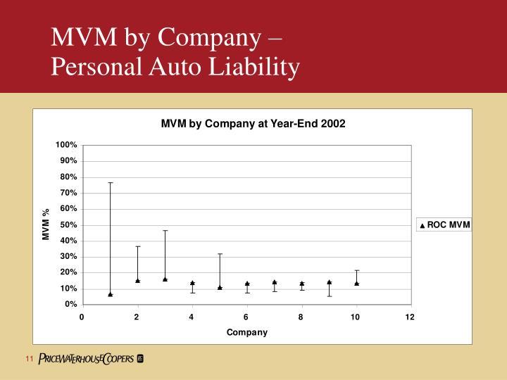 MVM by Company –