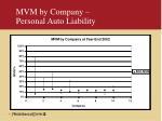 mvm by company personal auto liability
