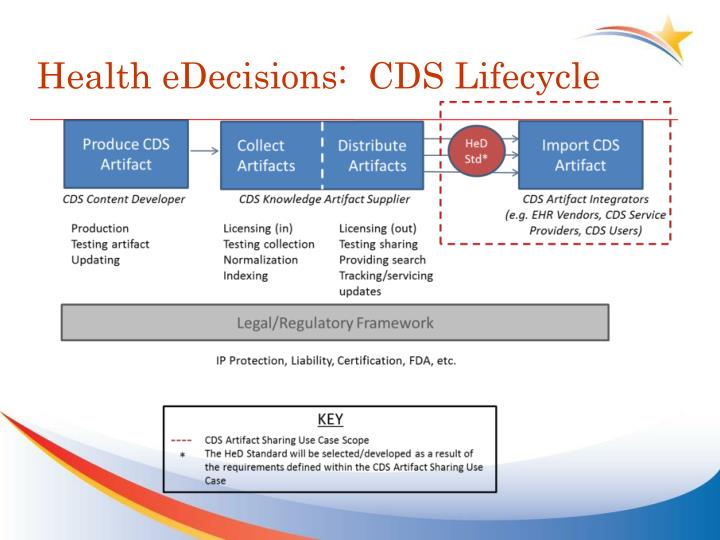 Health eDecisions:  CDS Lifecycle