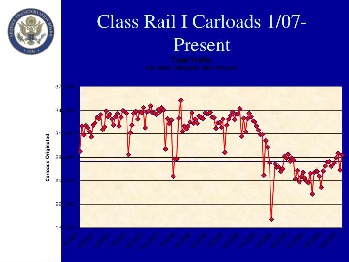 Class Rail I Carloads 1/07-Present