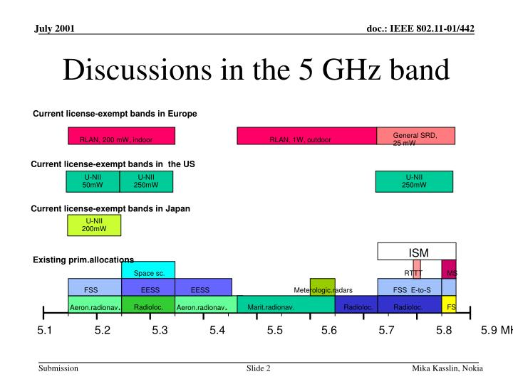 Discussions in the 5 ghz band