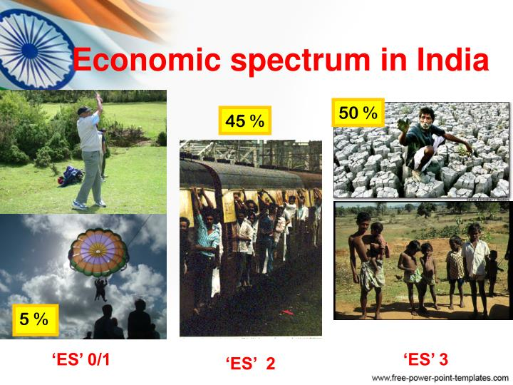Economic spectrum in India