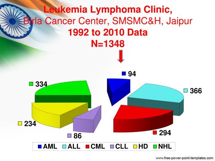 Leukemia Lymphoma Clinic,