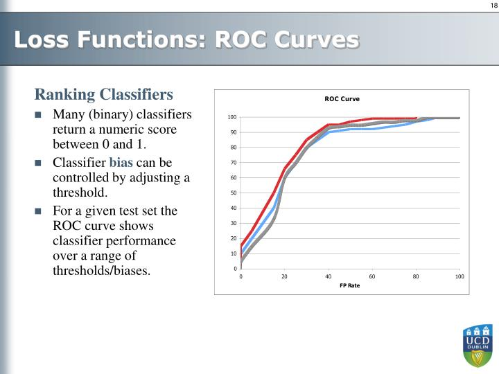 Loss Functions: ROC Curves
