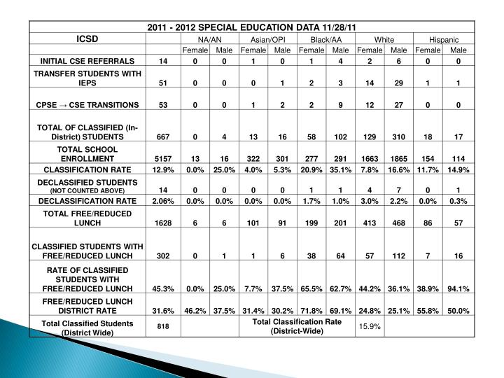 Ithaca city school district special education report