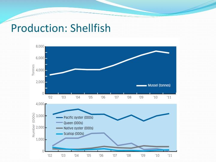 Production: Shellfish