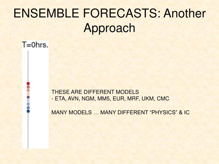 ENSEMBLE FORECASTS: Another Approach