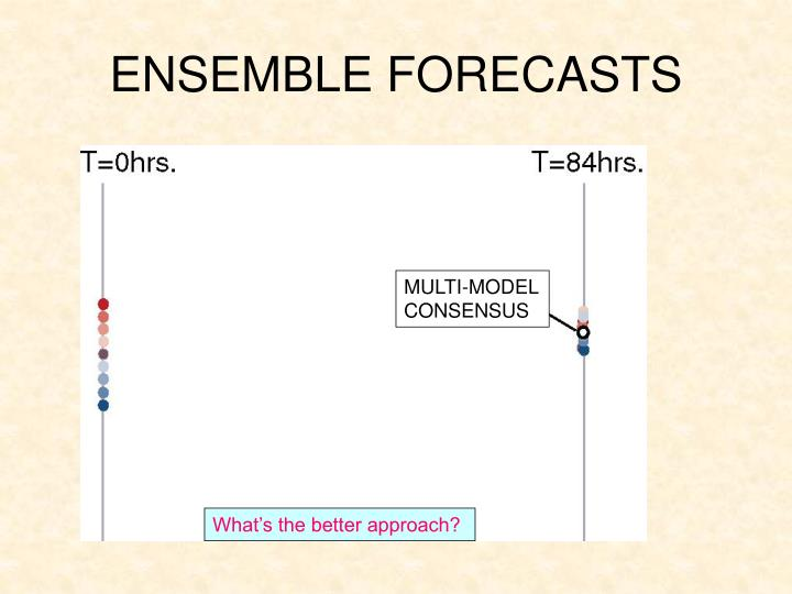 ENSEMBLE FORECASTS